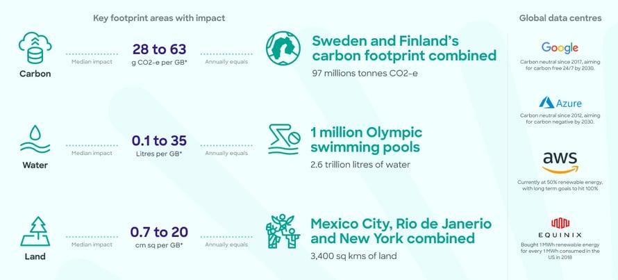 Data Centre Carbon Footprint copy