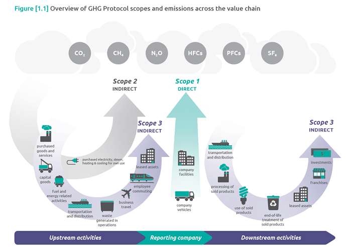 GHG Protocol - Emission Scopes Diagram