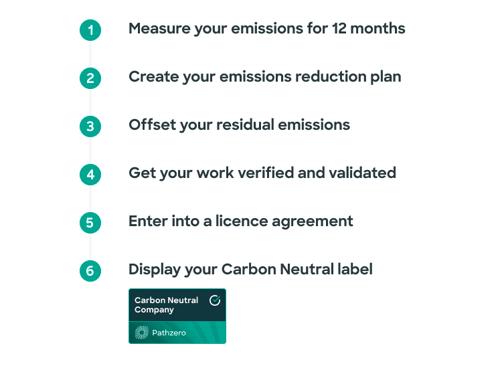 Pathzero - Carbon Neutral Certification Process