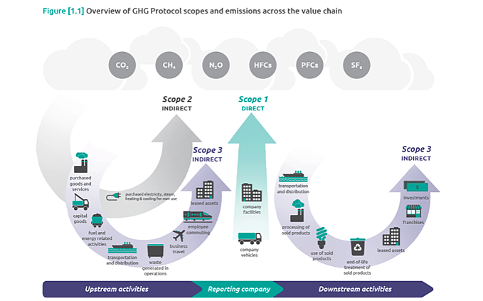 GHG Protocol scopes and emissions <infographic>