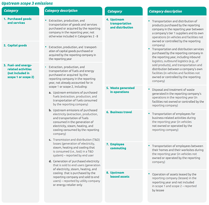 Upstream scope 3 emissions GHG protocol