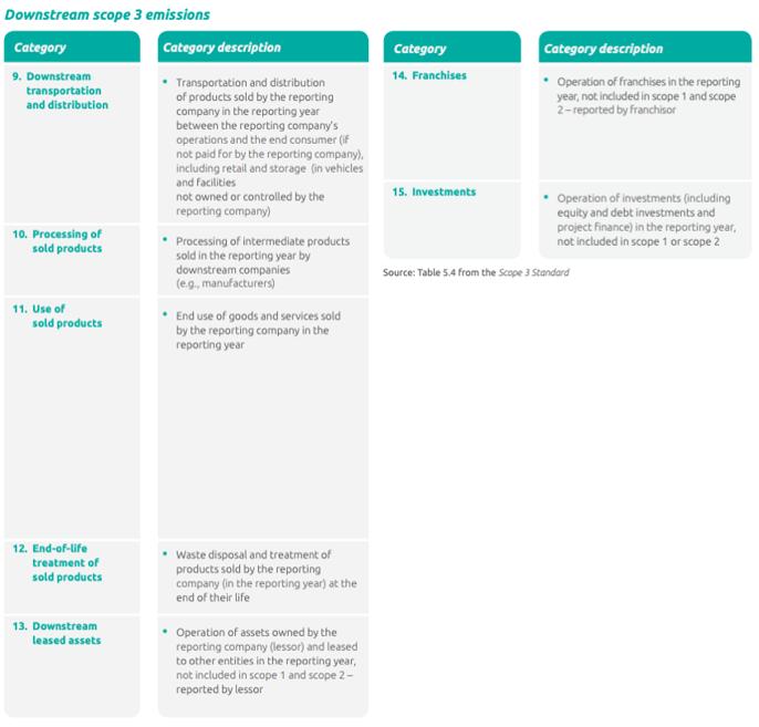 Downstream scope 3 emissions GHG Protocol
